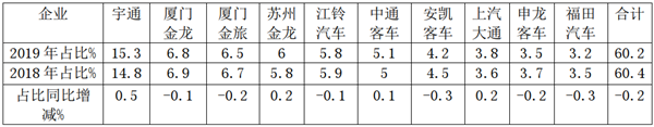 2019年广东区域公路客车市场特点剖析