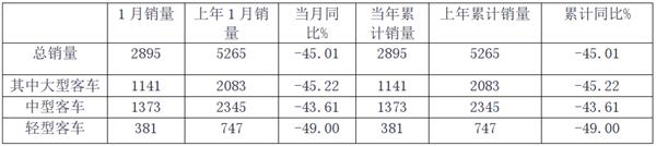2020年1月主流客车上市公司销量评析