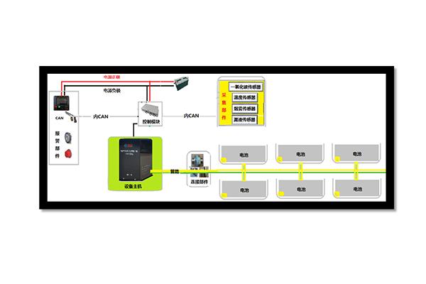 世纪星电动客车锂离子动力电池箱火灾防控系统
