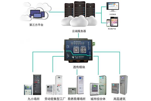 世纪星智慧消防系统(智能化平台)