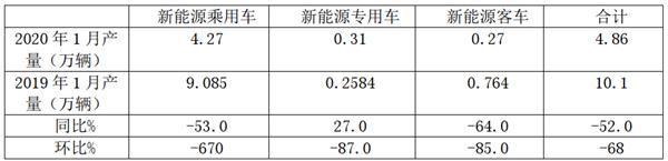 2020年1月新能源客车产量特点评析