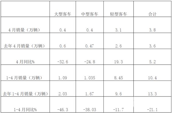 同比增长,曙光初现——2020年4月及1-4月大中轻客销量特点简析