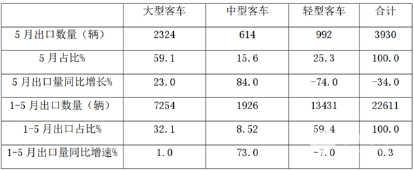 客车出口到哪里去了?新能源客车出口多少?2020年前5月我国客车海外市场简析