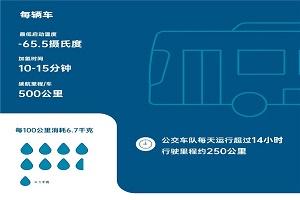 不惧多重考验!70余辆装配康明斯燃料电池动力系统公交车备战北京冬奥会