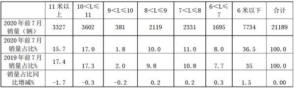 2020年前7月广东区域客车市场特点剖析