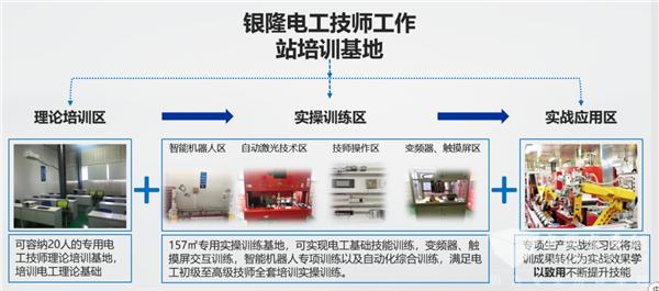 """点亮人才发展新战略 银隆新能源荣获""""市级技师工作站""""认定(图4)"""