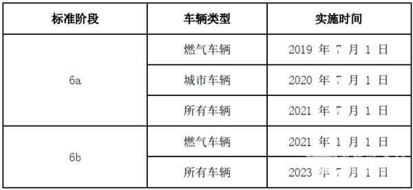 2020年前三季度国六天然气客车市场特点简析