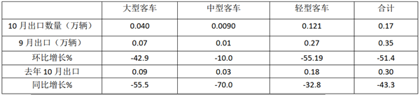 2020年10月客车出口市场特点简析
