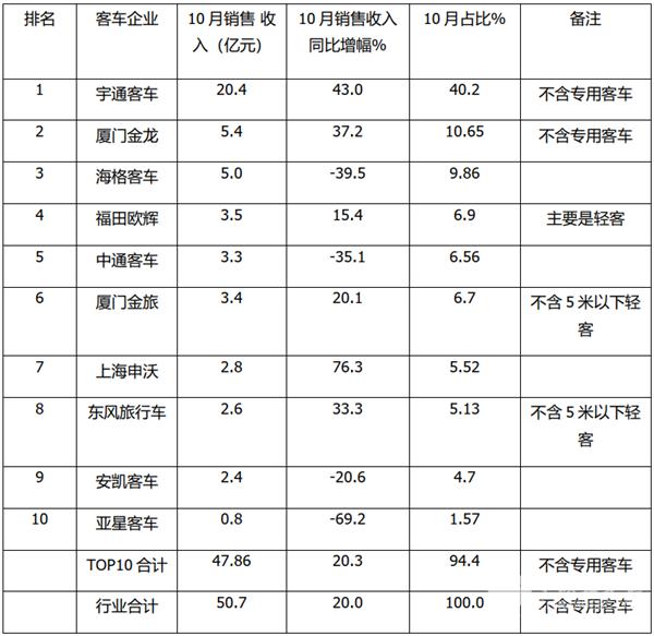 2020年10月及前10月客车TOP10销售收入榜单