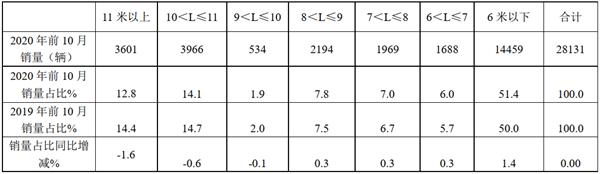 区域领跑者,行业排头兵!2020年前10月江苏区域客车市场特点剖析