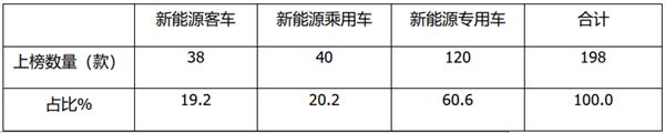 工信部第340批新能源客车新品公告:燃料电池占比超2成,中通客车居榜首