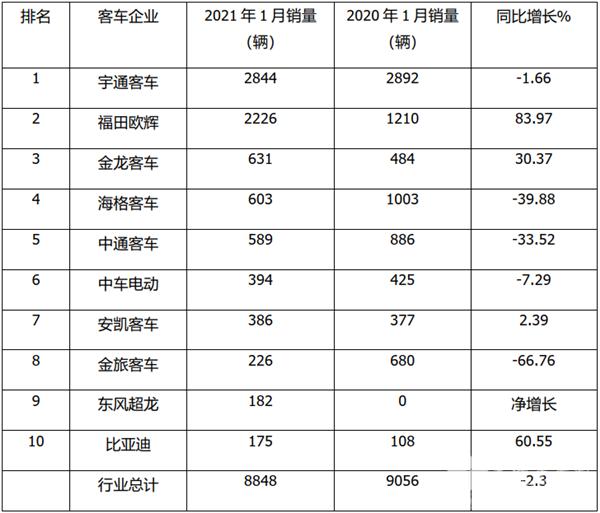 宇通霸榜,福田最猛,强者更强!2021年1月5米以上客车销量特点简析