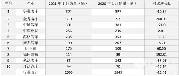 """金龙、欧辉""""抢眼"""" 比亚迪增长60% 2021年1月新能源客车销量看点几何?"""