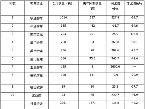 """宇通强势霸榜,南京金龙""""抢眼"""" 2021年2月6米以上大中型客车销量特点简析"""