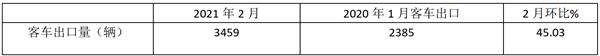 2021年前2月我国客车出口市场简析
