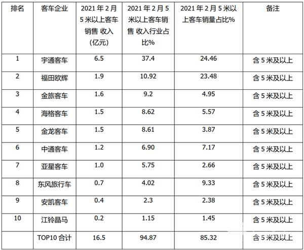宇通碾压群雄称霸,金龙客车均价最高!2021年前2月客车TOP10销售收入榜单