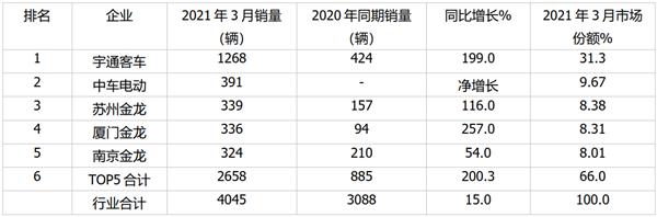 2021年3月及一季度主流企业大、中、轻客车销量榜单
