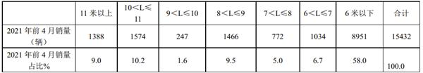 南京、苏州、无锡居前三!2021年前4月江苏区域客车终端市场剖析