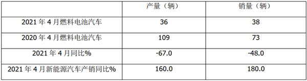 2021年前4月燃料电池客车市场特点简析