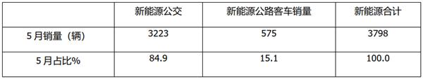 宇通、中车、比亚迪居前三,流向广州最多!前5月新能源公交客车市场解析