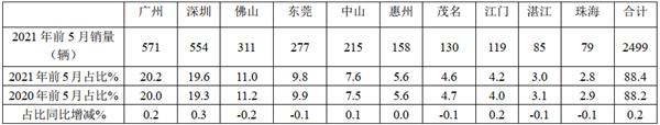 广州深圳领跑,转型模式重构!2021年前5月广东区域公路客车市场调研