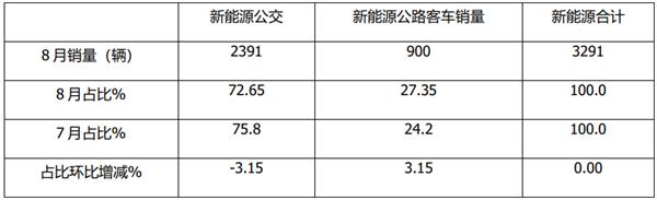 5-7米增幅最大!2021年8月及前8月新能源公交客车市场特点解析