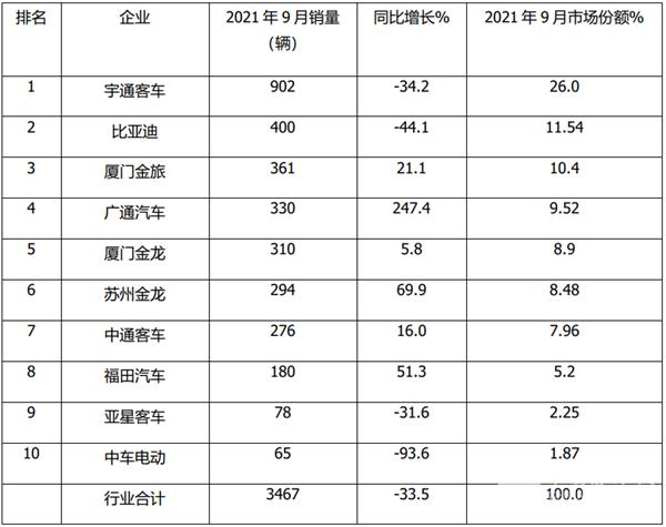 2021年9月及前三季度大、中、轻客车销量top10榜单