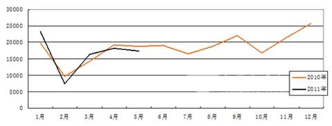中国银行钱荒原因_宇通大型客车前5月销量同比增长18.07%_客车新闻_中国客车网