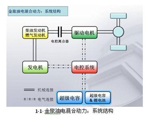 金旅油电混合动力:系统结构