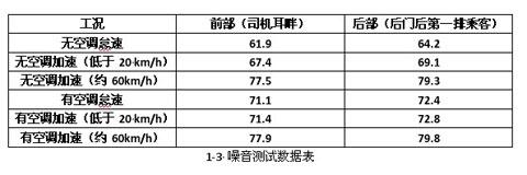 1-3噪音测试数据表