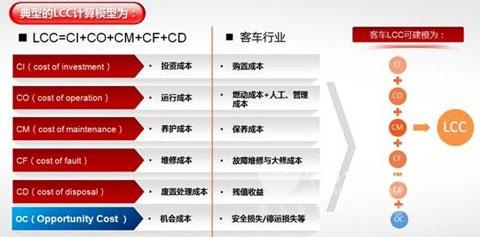 宇通LCC将带来中国客车行业采购方式的变革