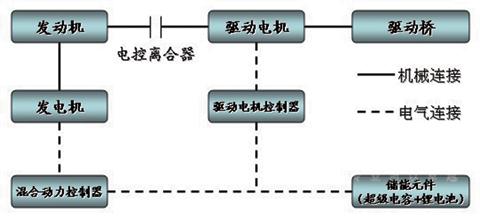 海格新能源系统的结构简图