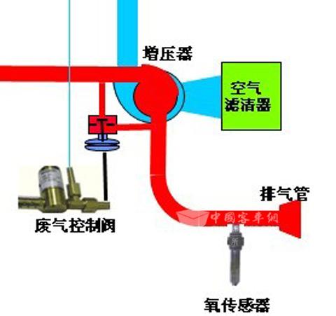浅谈lng发动机的车辆驾驶操作(二)