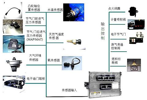 图26:lng发动机电控系统示意图