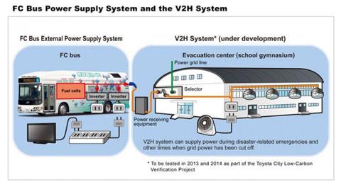 丰田汽车开发出外部供电系统服务于燃料电池巴