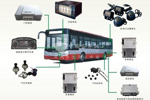 中科正方城市客车智能一体化解决方案