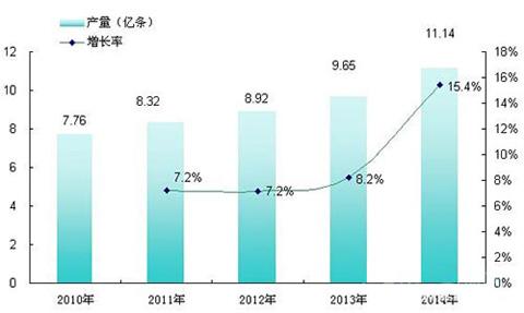 2010-2014年中国橡胶轮胎外胎产量增长趋势图