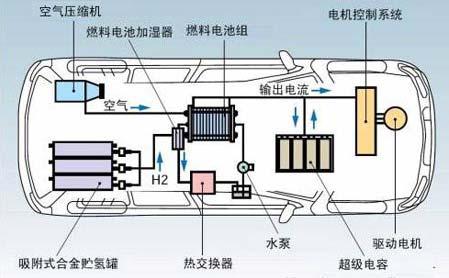 2)燃料电池的工作原理