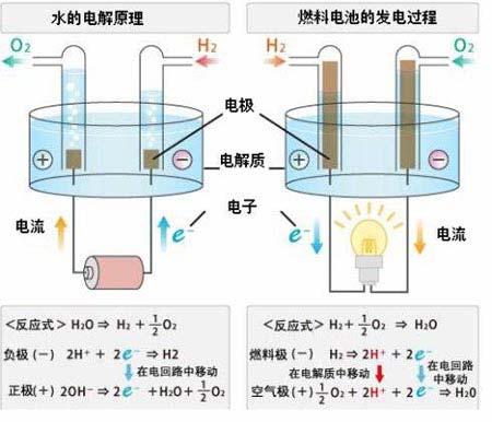 燃料电池汽车概况