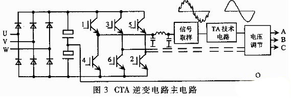 通过cta逆变电路,在逆变侧输出与电网同频率且同步的略带毛刺的正弦波