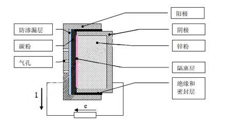 电池的内部结构示意图(图1-1)